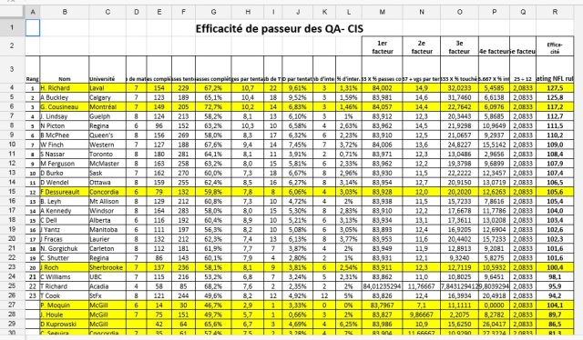 CIS QB Rating